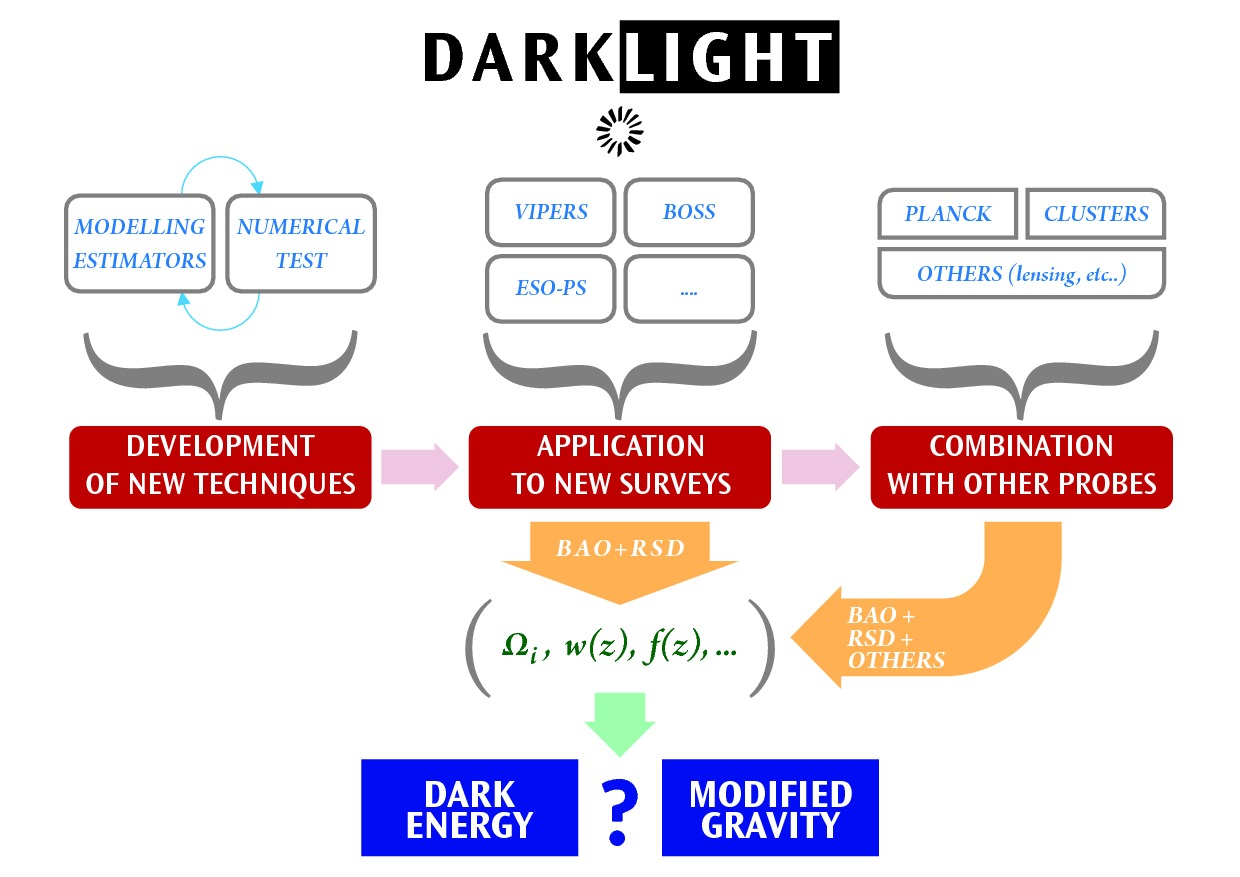 Darklight Flow Chart